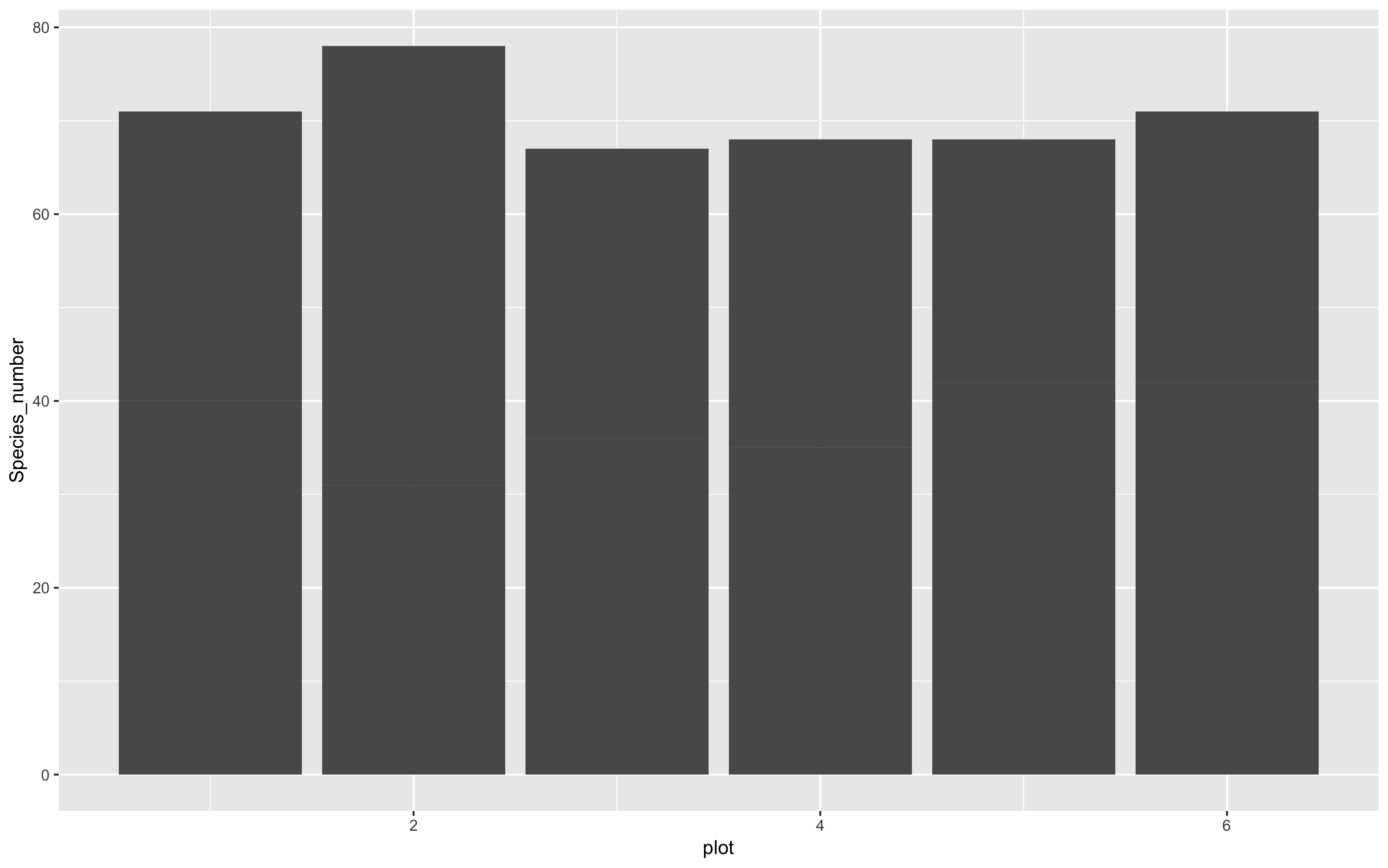 Basic ggplot2 bar plot