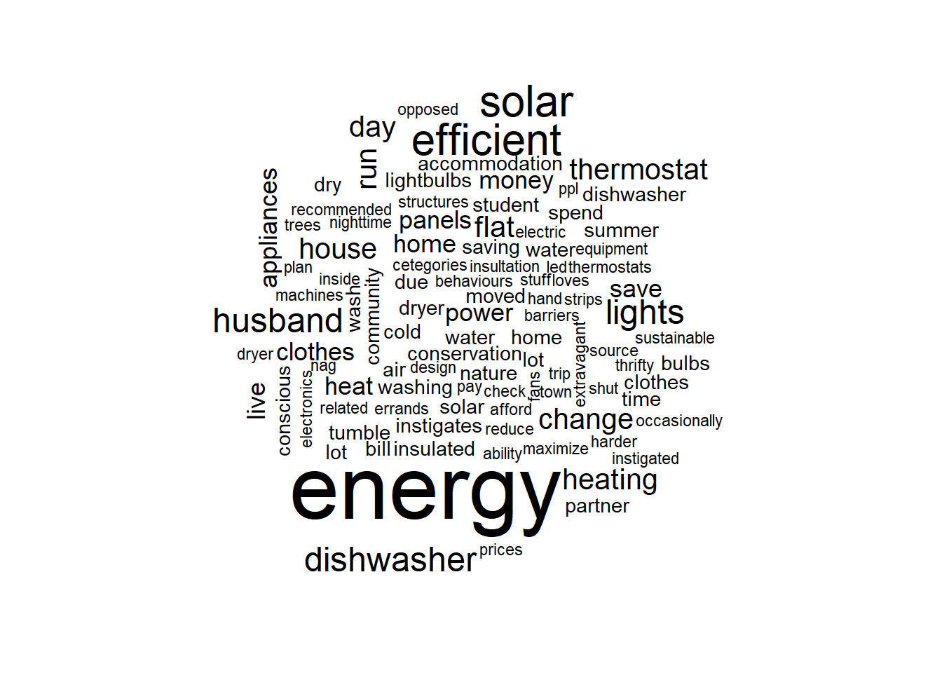 Word cloud of sustainability buzz words