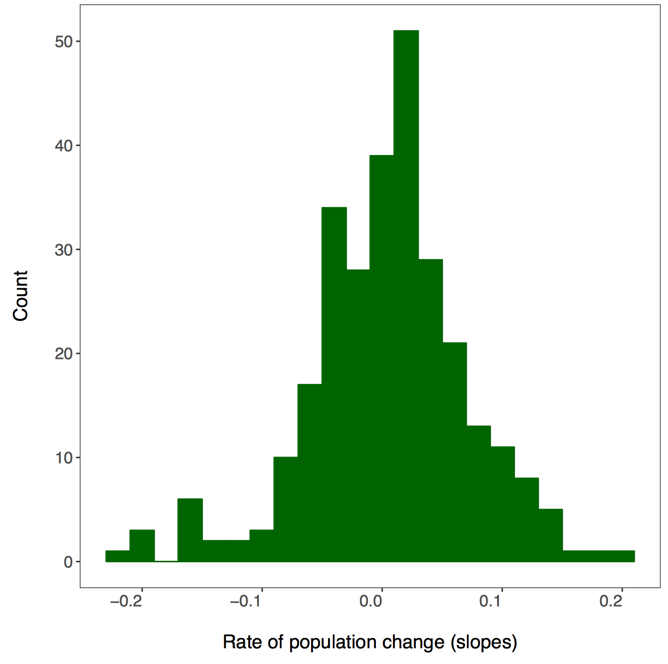 Histogram of population change